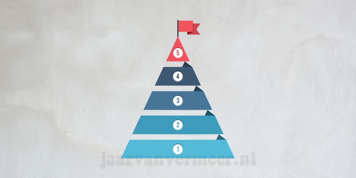 Building Strategic Alliances 101 - 5 Steps for Success